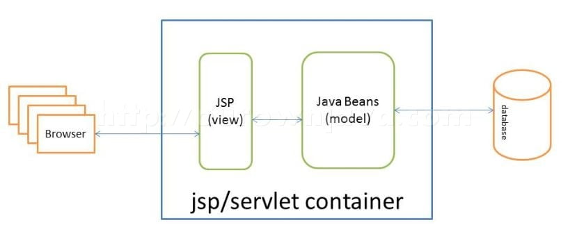 jsp model one architecture