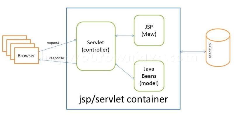 Java Server Page (JSP) Model-2 Architecture