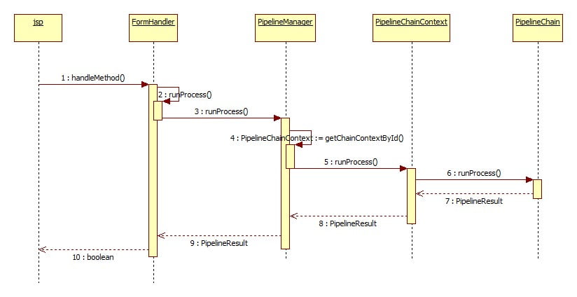 ATG Pipeline Sequance Diagram