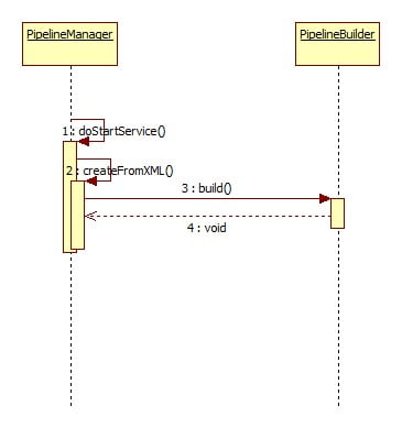 ATG Pipeline Sequence Diagram