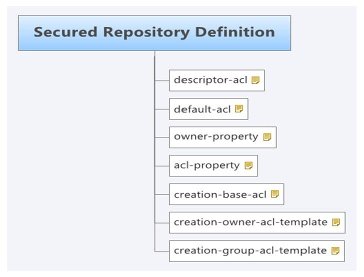 ATG Secure Repository Design
