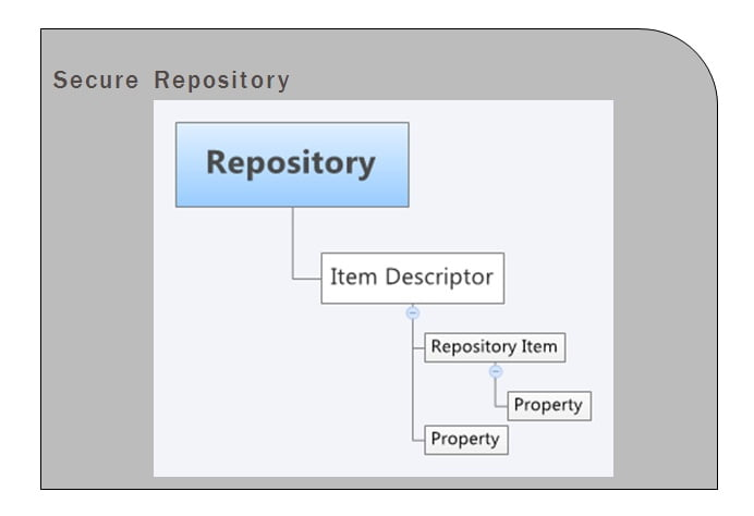 ATG Secure Repository