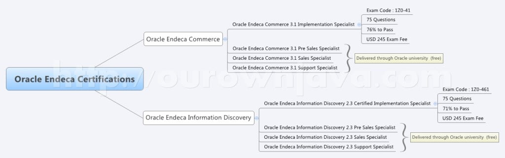 Oracle Endeca Certifications