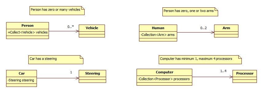 UML association multiplicity