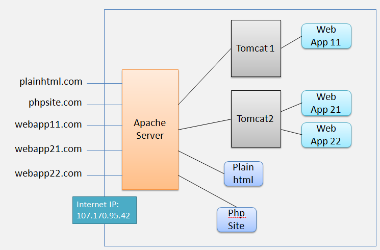 Tomcat Apache Integration